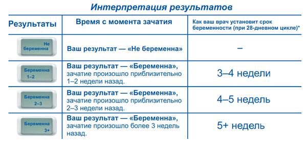 Интерпретация результатов цифрового теста